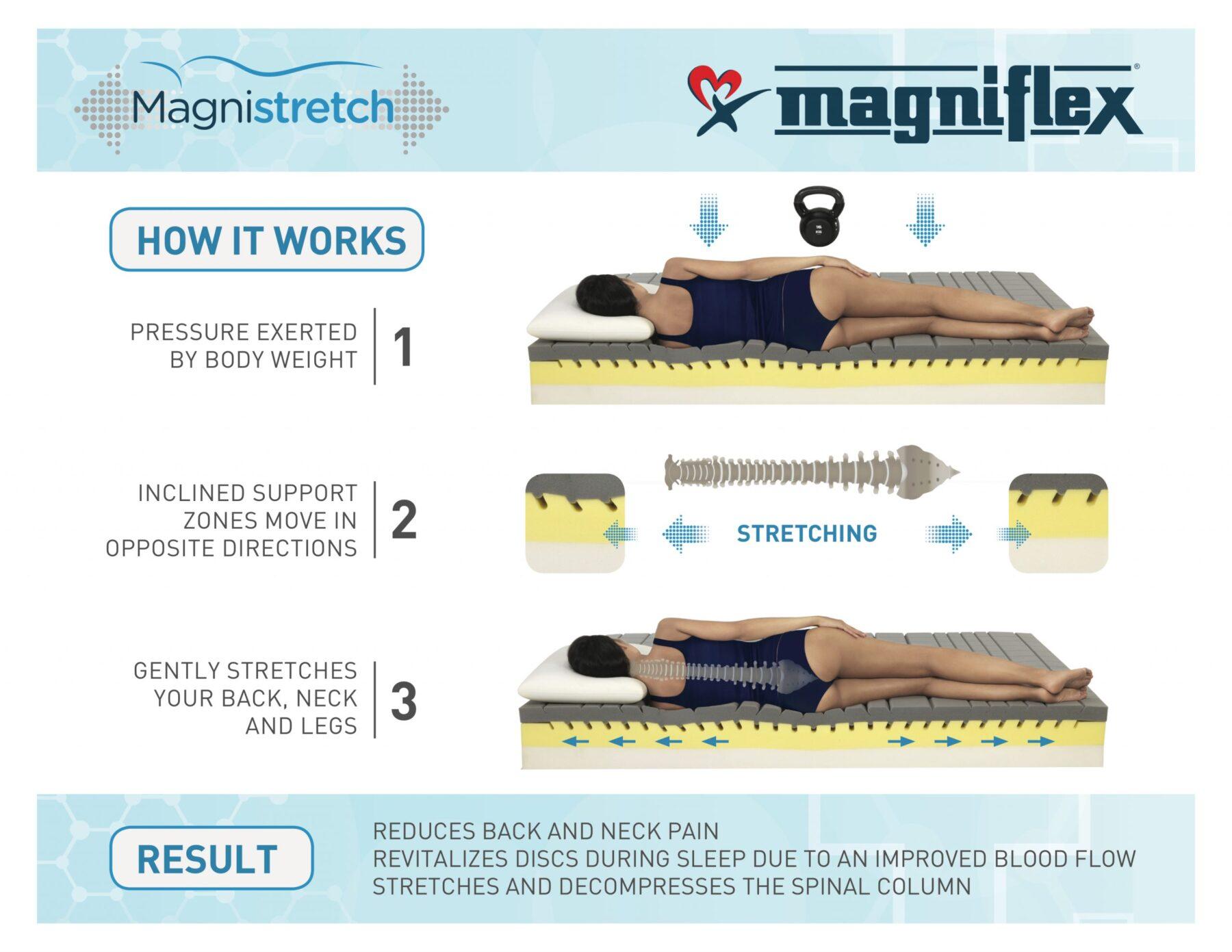 Magnistretch 1-2-3 explanation sheet (2)